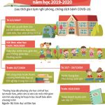 Điều chỉnh khung kế hoạch thời gian năm học 2019-2020